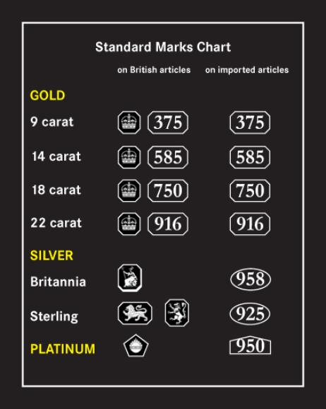 Leeds Gold Buyers Hallmark Chart